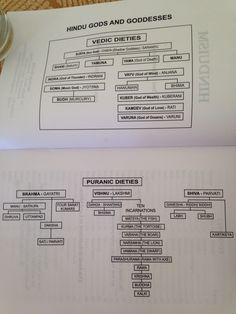 Hindu family tree. Sanskrit Mantra, Hindu Culture, India Facts, History Of India, Family Trees, Funny Ideas, Durga, Hinduism, Indian Style