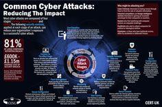 digital attacks - Go