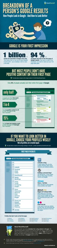 Great stats about and tips for improving one's organic search results.  Disclaimer:  Infographic sponsored by BrandYourself. #SEO #Google #SearchEngineOptimization #SEM #Search