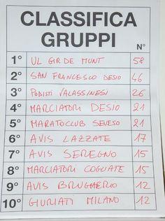 Strarenate - Classifica Gruppi