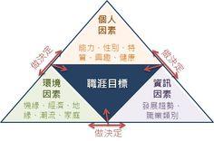[圖解]生涯規劃三角形,職涯評估有效率