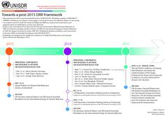 This is a timeline of main events for a Post-2015 Framework for Disaster Risk Reduction.  For more information on the Post-2015 framework for disaster risk reduction, visit: www.preventionweb.net/posthfa/