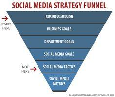 Where You Start in #SocialMediaStrategy Defines Where You EndUp