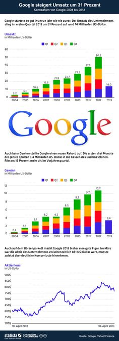 Die Grafik bildet die Umsatz- und Gewinn- sowie die Aktienkursentwicklung des Unternehmens ab. #googleplus #infographic