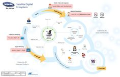 The Digital Ecosystem Data Visualization Examples, Information Visualization, Design Social, Web Design, Business Process Mapping, Architecture Mapping, Architecture Graphics, Service Blueprint, Experience Map