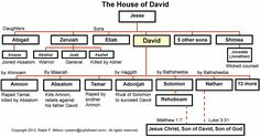 genealogy chart of king david - Google Search