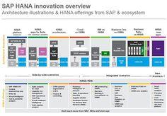 SAP introduces roadmap for HANA in-memory databasehttp://sapcrmerp.blogspot.com/2013/07/sap-introduces-roadmap-for-hana-in.html