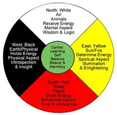 Medicine Wheel teachings – A Lakota /Sioux interpretation by Don Warne