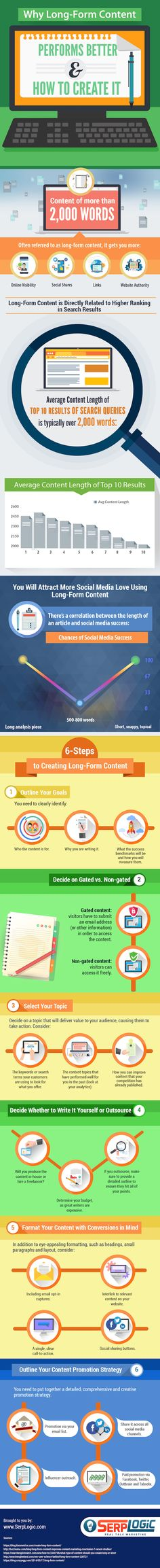 Why Long-Form Content Performs Better & How to Create It (Infographic) - @entmagazine