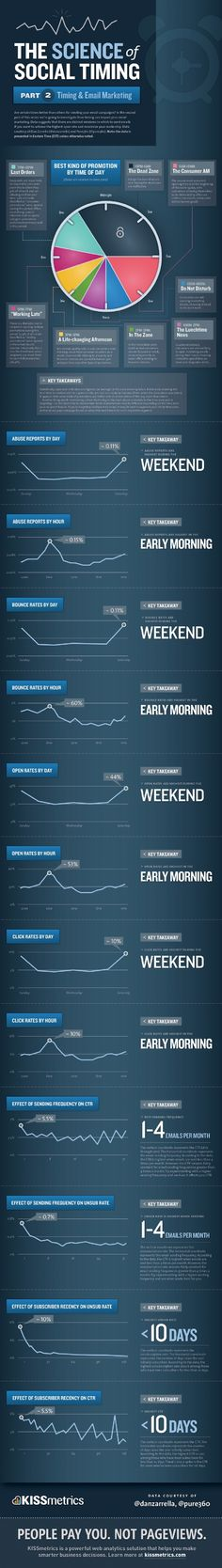 The science of social timing #email #marketing