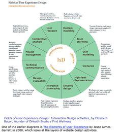 Interaction Design Activities