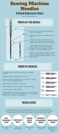 Everything you might ever need to know about sewing machine needles, including what kind to use for different fabrics