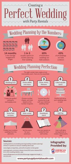 Tips on how to plan a DIY wedding on a budget.