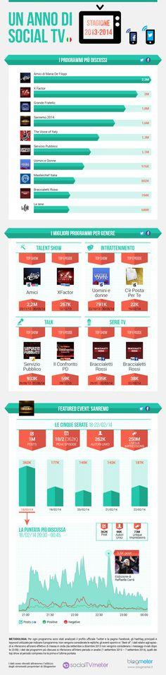 Un anno di Social TV: scopri il report completo 2013/2014