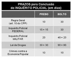 Prazos para concluir o inquérito policial