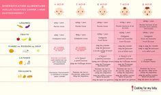 Tableau de diversification alimentaire : quelles quantités à bébé par jour ?