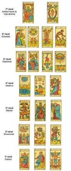 Los 7 niveles de conciencia o etapas de evolución, a través de las cartas del Tarot – escolamarilocasals Tarot Card Decks, Tarot Cards, Tarot Significado, Le Tarot, Tarot Astrology, Magic Hands, Tarot Card Meanings, Tarot Spreads, Oracle Cards