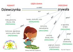 BLOG EDUKACYJNY DLA DZIECI: CZĘŚCI ZDANIA - POPR. Polish Language, Dyslexia, Kids And Parenting, Art Lessons, Activities For Kids, Study, Education, Children, School