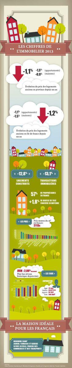27/11/13 - Infographie: l' #immobilier en France en quelques chiffres France, U2, 2013, Culture, Marketing, News, Ideal Home, Info Graphics, Real Estate