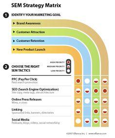 Matrice Infografica  sui criteri con i quali individuare la migliore strategia SEM. Da attaccare in ufficio!