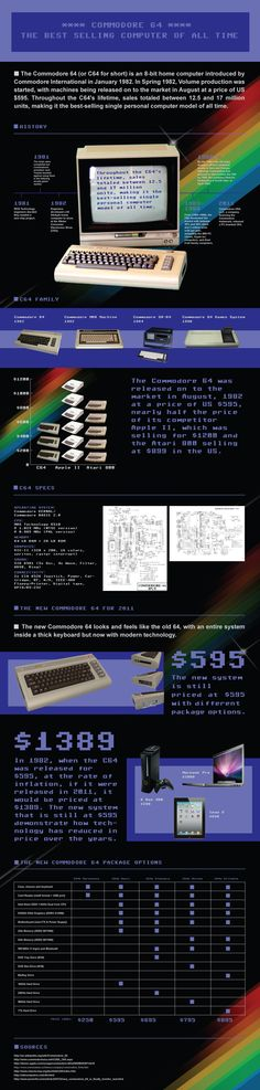The Best Selling Computer of All Time. Remember the Commodore 64? Well this infographic demonstrates just why its the best selling computer of all time and how cool, and cheap, the new revamped version is!