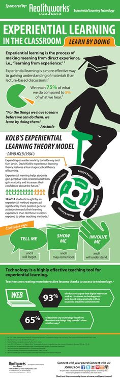 Experiential Learning in The Classroom Infographic - e-Learning Infographics Instructional Strategies, Instructional Design, Teaching Strategies, Teaching Resources, Instructional Technology, Learning Activities, Educational Theories, Educational Technology, Mobile Technology
