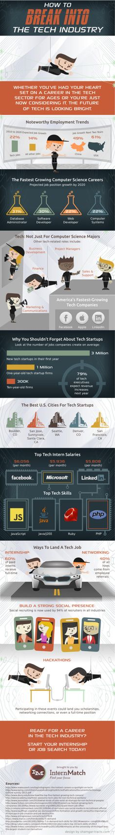 How to Break into the Tech Industry