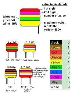 Capacitor color Codes