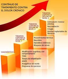 DIFUSIÓN DE LA FM Y EL SFC MEDIANTE IMÁGENES | Fibromialgiamelilla Autoimmune Disease, Spanish, Ideas, Ozone Therapy, Carpal Tunnel, Spain, Spanish Language, Thoughts