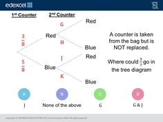 Tree Diagrams (Foundation/Higher): GCSE Maths Question of the Week on Mr Barton Maths Gcse Maths Questions, Tree Diagram, Maths Resources, Math Projects, Brain, Foundation, Knowledge, Student, Teaching