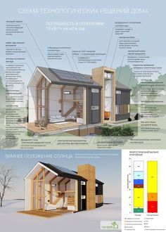 Схема технологический решений пассивного дома Passive House Design, Small House Design, Sustainable Architecture, Residential Architecture, Maison Confortable, Earthship, House In The Woods, Mobilia, Tiny House