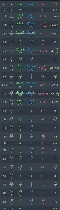 Math formulas - Functions values and eceptions as shown in class wall website ideas big also Big Class eceptions Functions Ideas shown values Wall website Physics Formulas, Physics And Mathematics, Math Vocabulary, Maths Algebra, Math Math, Math Fractions, Math Formula Chart, Math Tutorials, Maths Solutions