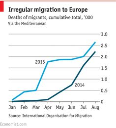 Migration to Europe: Death at sea | The Economist