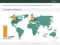654.000 erfolgreiche Crowdfunding-Aktionen gab es 2011 in Europa. (Mehr als in den USA) Quelle:  http://www.crowdfunding.nl/wp-content/uploads/2012/05/92834651-Massolution-abridged-Crowd-Funding-Industry-Report1.pdf