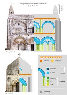 Cultural Architecture, Education Architecture, Gothic Architecture, Cultura General, Poitou Charentes, Religious Studies, Romanesque, Illustration Girl, Sacred Art