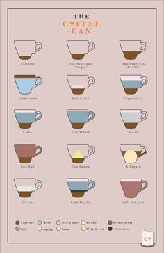coffee  Espresso  Recipes  Poster by Luzzara on Etsy, $18.50