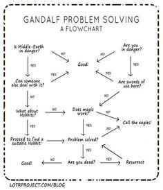 Gandalf's Problem Solving Flowchart… #lol #haha #funny