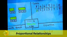 Teaching proportional relationships with equations from tables, graphs, diagrams and verbal descriptions.  Take the Common Core Challenge! #ccsschallenge #math