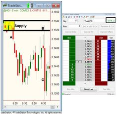 A Simple Mistake, Easily Corrected - Lessons from the Pros Newsletter | Learn How to Trade with Online Trading Academy