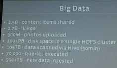 Chez Facebook, le Big Data on connaît :: 2,5 milliards de contributions de toute nature, c'est ce qu'enregistre chaque jour Facebook au sein de 105 Terraoctets de stockage.