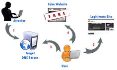 Ataques más de DNS - Recursos InfoSec