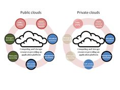 Private Cloud/Data center Management