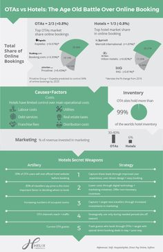 """[infographic] """"#OTAs vs #Hotels: The age old battle over online booking"""" Sept 2017 by Micrometrics.com"""