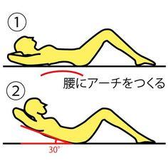 今回は、マシーンいらずの 効果絶大、腹筋運動のご紹介です!  ■やり方 ※画像参照 1.床に仰向けになり  両手は頭の後ろで組み  両ひざは軽く曲げます。  2.背中をアーチ状に反ります。※画像①参照  3.背中を反った状態から  息を吐きながら上半身を  起こしていき、床から  30°のところまで上げます。  ※画像②参照  4.起き上がった時に  おへそを見るようにして  3秒間キープして元に戻ります。  これを10回×2〜3セット行いましょう!  反った状態からゆっくりと 起き上がることで、腹筋全体を しっかりと使うことができます。  続けることで確実にお腹がすっきりしてきますので、是非試してみましょう♫