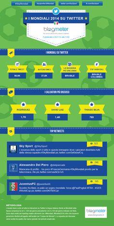 Infografica sull'andamento dei Mondiali 2014 su Twitter in lingua italiana. (05/07/2014)