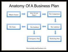 Writing a business plan step by step outline business planning printable sample business plan template form wajeb Gallery