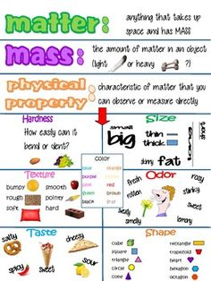 Science poster defining mass, matter, and physical properties. Different physical properties are highlighted. Great visual for students. Math School, Middle School Science, Elementary Science, Science Education, Teaching Science, Upper Elementary, Physical Properties Of Matter, Physics Poster, Fourth Grade Science