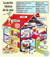 Resultado De Imagen Para Vocabulario De La Casa En Ingles Casa