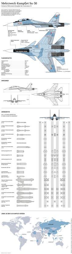 Mehrzweck-Kampfjet Su-30