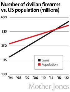 Number of Civilian Firearms vs. US Population (millions)  Source: Mother Jones
